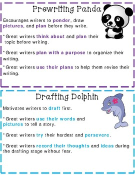 The Wonderful Writing Process-Helping Kids Become Great Writers (Posters)