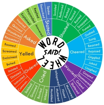 The Word Wheel Bundle! (Emotions, Adjectives, Verbs, Said is Dead)