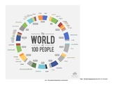 The World as 100 People - Prediction and Global Analysis Activity