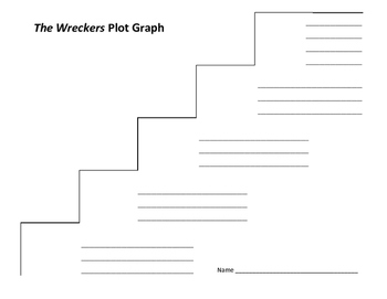 The Wreckers Plot Graph - Iain Lawrence