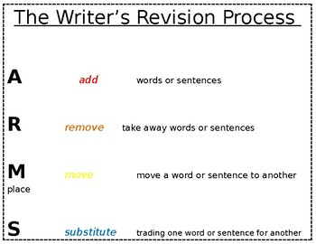 The Writer's Revision Process poster