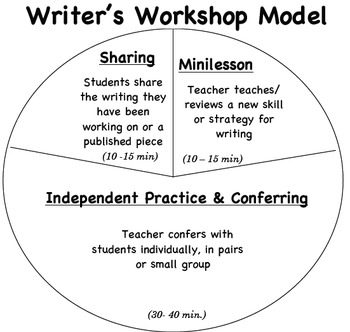 The Writer's Workshop Cycle