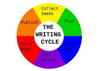 The Writing Cycle Wheel