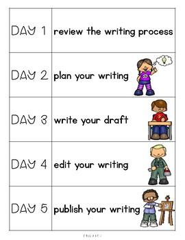The Writing Process: 4 Steps to Writing