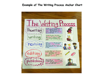 The Writing Process ANCHOR CHART - No Hassle