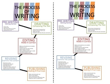 The Writing Process Anchor Chart