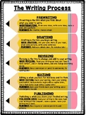 The Writing Process Anchor Chart / Reference Poster