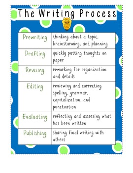 The Writing Process Common Core Poster Language Arts CCSS