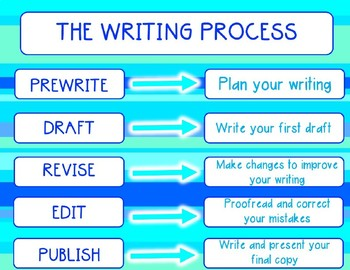 The Writing Process & Editing vs. Revising PowerPoint