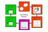 The Writing Process- For Student Writing Folders