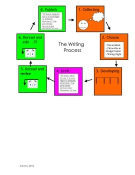 The Writing Process- For Student Writing Notebooks