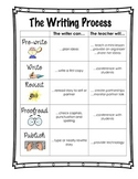 The Writing Process (Grades 1-3)