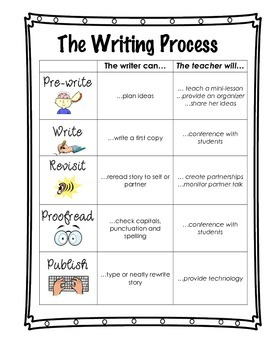 The Writing Process (Grades 1-3)