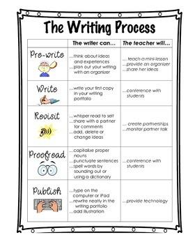 The Writing Process (Grades 4-6)