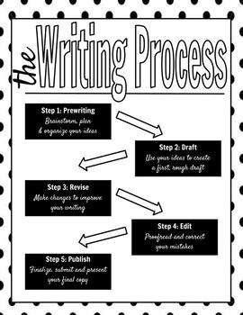 The Writing Process Handout