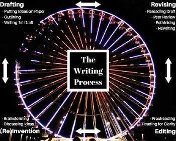 The Writing Process Infographic