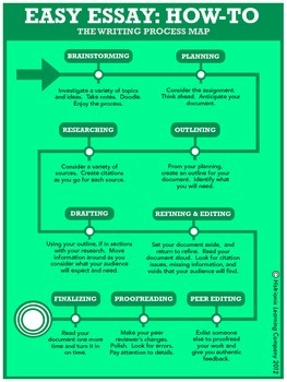 The Writing Process Map