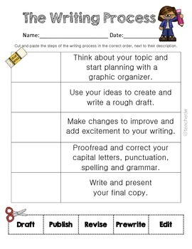 The Writing Process: Organizing and Explaining Each Step