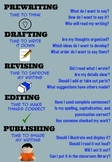The Writing Process-Poster