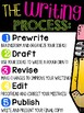 The Writing Process Poster (Common Core Aligned)