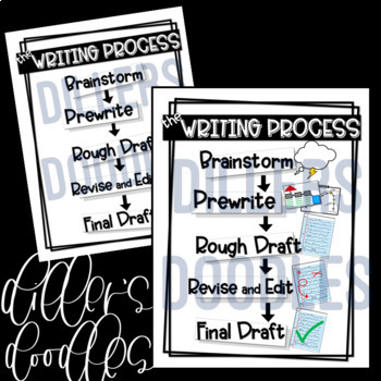 The Writing Process Posters (Color Options and Black/White)