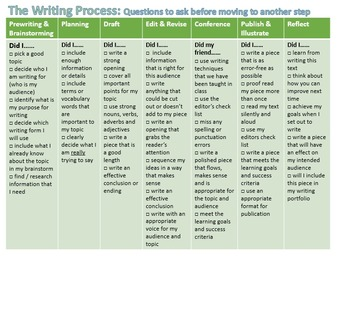 The Writing Process Posters - editable