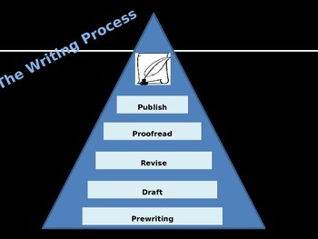 The Writing Process Power Point Presentation