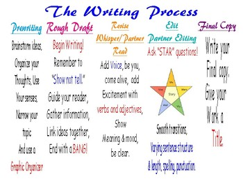 The Writing Process - Start to Finish