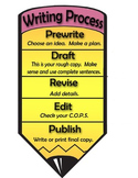 The Writing Process  - Writing Center Anchor Chart