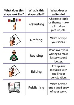 The Writing Process - Writing Minilesson