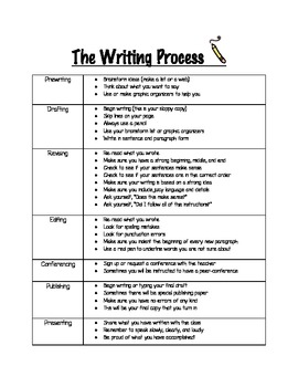 The Writing Process & Writing Modes Quick Reference
