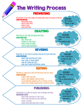 The Writing Process (from Time for Kids Writing)