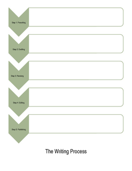 The Writing Process note guide/handout