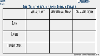 The Yellow Wallpaper Irony Lesson