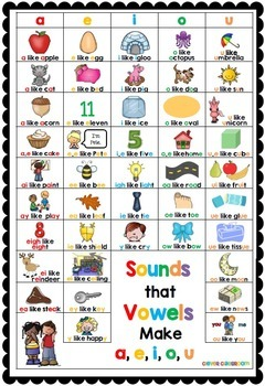 The a, e, i, o, u Chart: Sounds that Vowels Make Helper