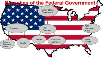 The branches of the Federal Government- AP US Government