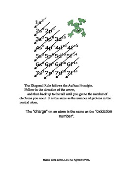 The diagonal rule