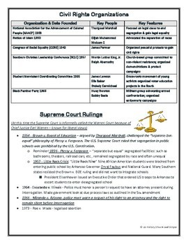 Civil Rights Review - US History Study Guide - STAAR Test Prep EOC