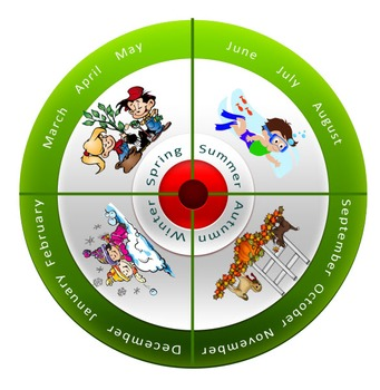 The four seasons wheel
