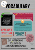 The importance of vocabulary - poster
