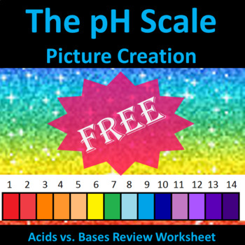 The pH Scale Picture Creation