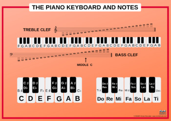 The piano keyboard and notes poster - various colours.