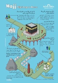 The process of Hajj (pilgrimage) for Muslims- blue