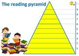 The reading pyramid