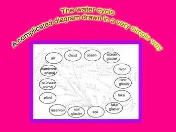 The water cycle…A very complicated diagram drawn in a very simple way….