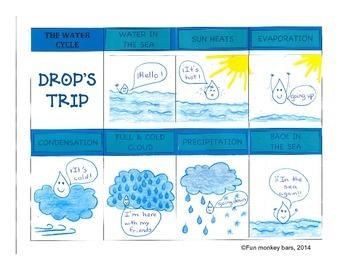 The water cycle. El ciclo del agua