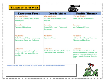 Theaters of WWII Organizer