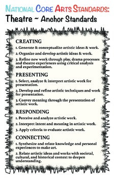 Theatre NEW Arts Standards Posters