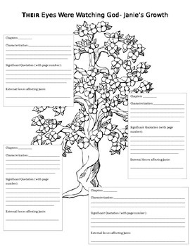 Their Eyes Were Watching God- Janie's Growth Characterization Worksheet
