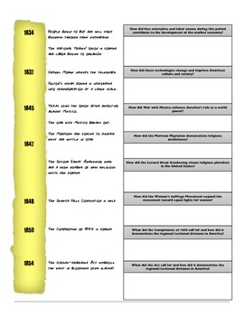 Thematic Timeline: America (1787 - 1877)